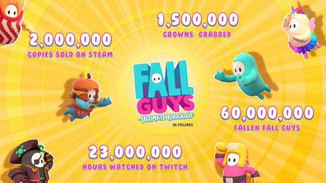Two million players jumped on Fall Guys on Steam last week