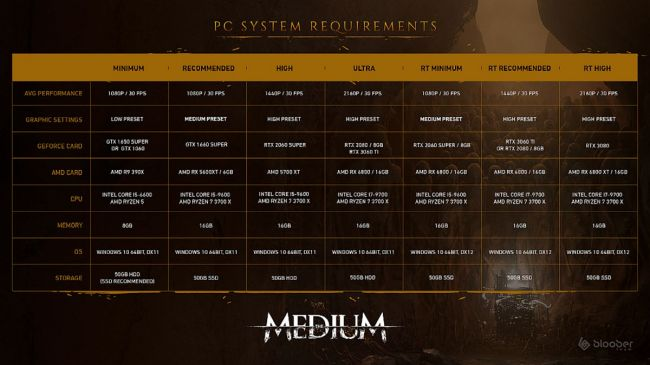 Here are the recommended specs you'll need to run The Medium on PC