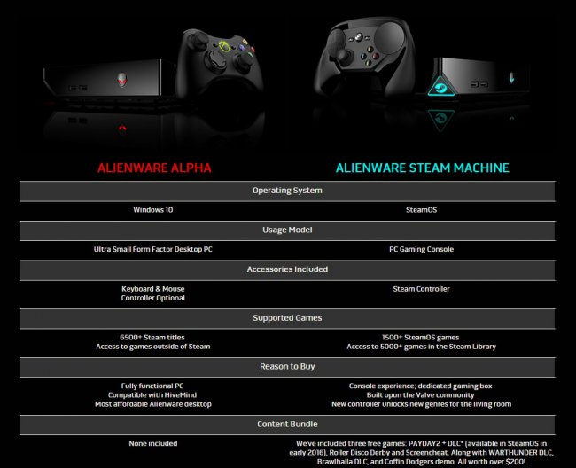 difference between alienware alpha and steam machine