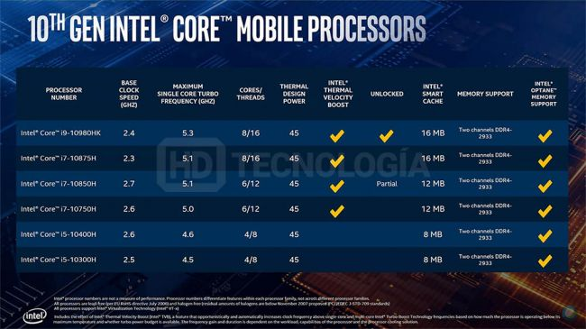 Intel 10th gen mobile Lake-H CPU specs reportedly leaked