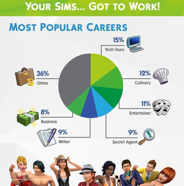 how to start sims 4 with created sims
